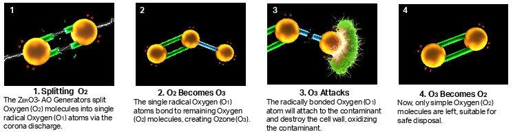 Aqueous Ozone production